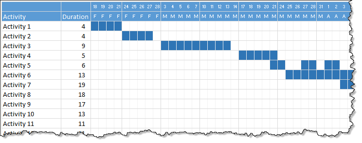 Quick gantt chart using Excel - download template
