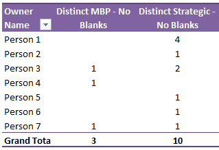 Distinct count using Excel Power Pivot - excluding blanks