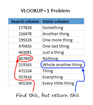 How to find VLOOKUP + 1 value using Excel formulas.