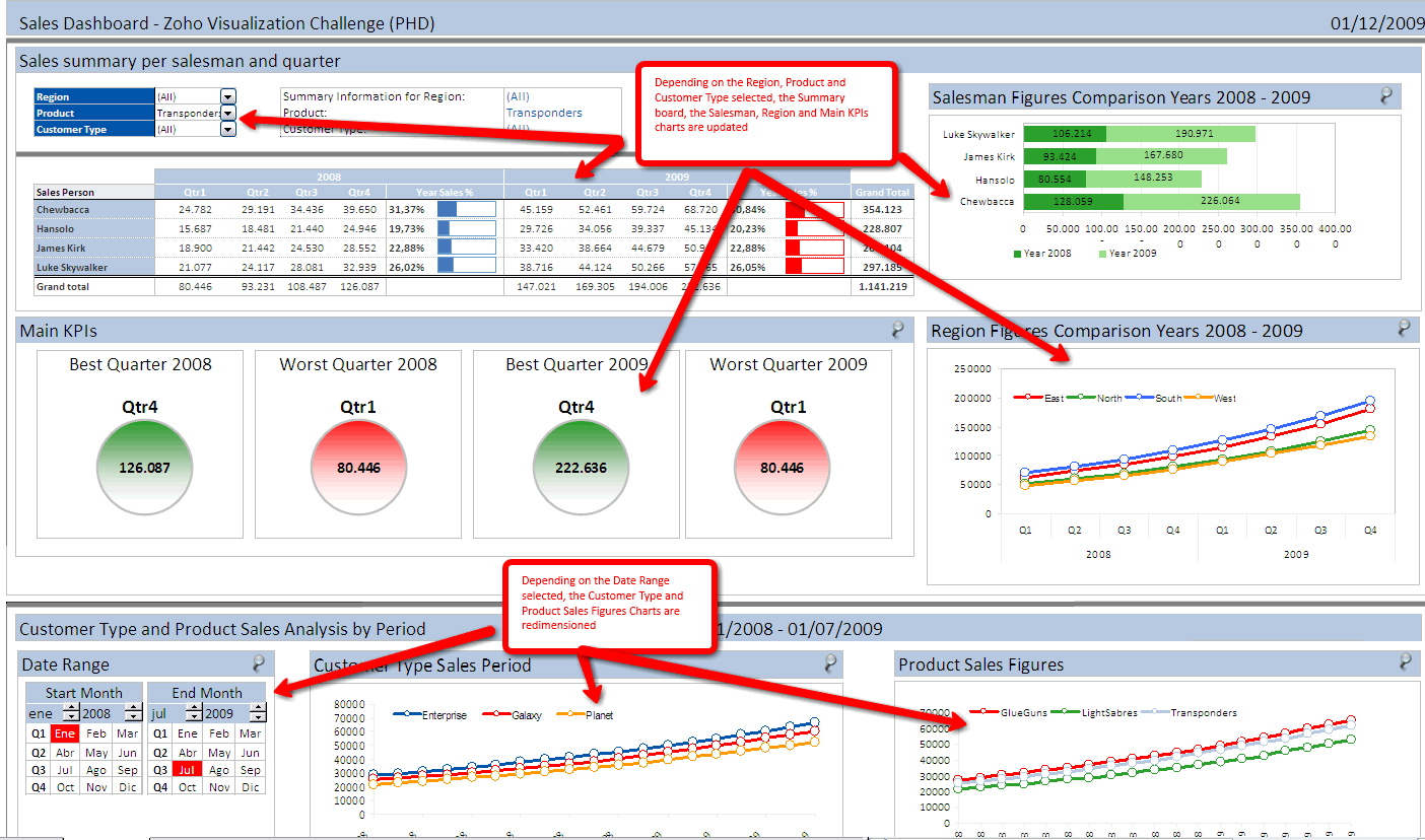 Ediblewildsus  Seductive Excel Dashboards For Tracking Sales Performance   Examples Of  With Extraordinary Larger Version With Astonishing Pareto Analysis In Excel Template Also Reverse Excel In Addition Standard Deviation Formula In Excel  And Excel Google Doc As Well As Ms Office Excel Formulas List Additionally Quickbooks Import Invoices From Excel From Chandooorg With Ediblewildsus  Extraordinary Excel Dashboards For Tracking Sales Performance   Examples Of  With Astonishing Larger Version And Seductive Pareto Analysis In Excel Template Also Reverse Excel In Addition Standard Deviation Formula In Excel  From Chandooorg