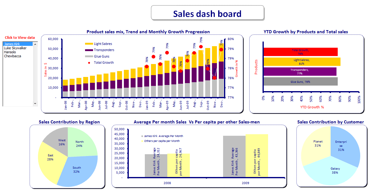 Excel - Sales dashboard excel