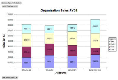Excel based Sales Dashboard by Leandro