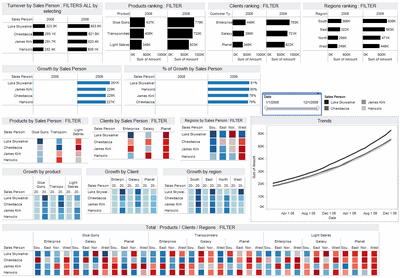 Tableau based Sales Dashboard by Edouard