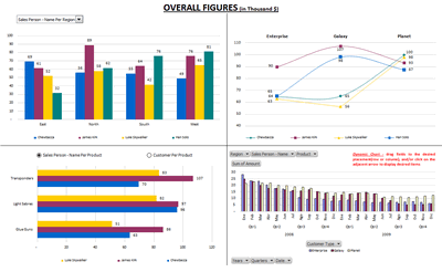 Excel based Sales Dashboard by Martin