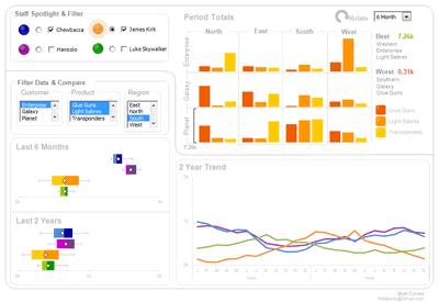 Excel based Sales Dashboard by Matt Cloves