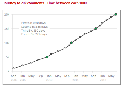 Comment Growth by date - Chandoo.org comments