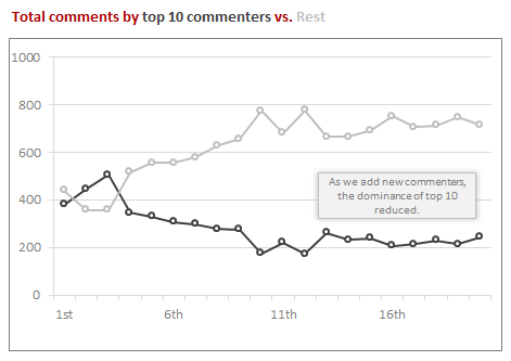 # of comments by Top 10 commenters vs. rest - Chandoo.org 20,000 comment analysis
