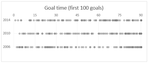 Goal distribution - FIFA worldcup - first 100 goals in 2006, 2010 & 2014 editions