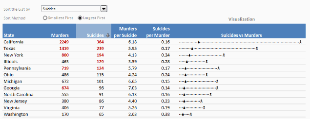 Suicides &#038; Murders by US States &#8211; An Interactive Excel Chart