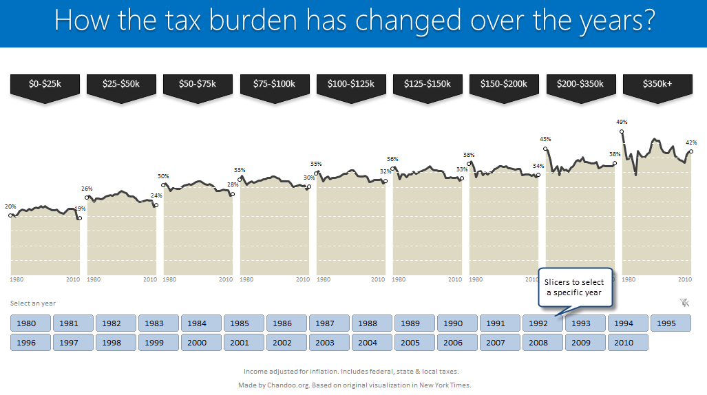 Tax burden over years chart - recreated in Excel
