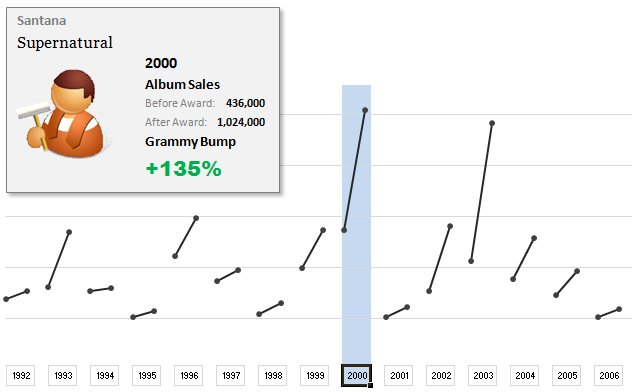 Grammy bump chart replica in Excel