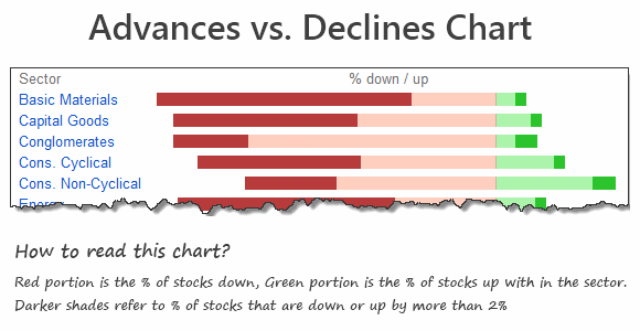 Advances vs. Declines chart - Creating it using Excel