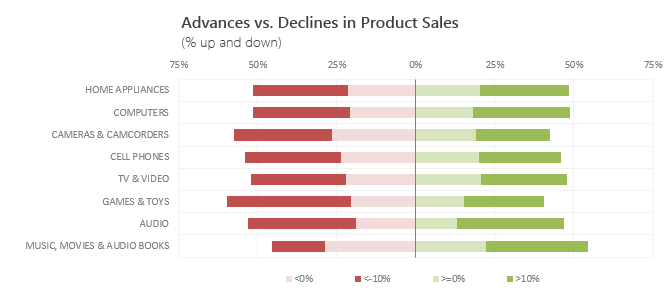 Use Advances vs. Declines chart to understand change in values