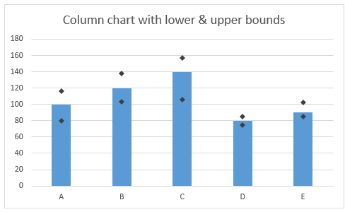 Bar chart with lower & upper bounds in Excel - how to create it?