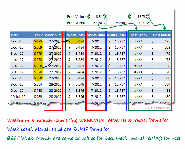 Calculations Explained - Highlighting best week and month in a chart - Excel tutorials