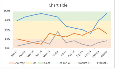 Adjust column colors and axis settings - line chart with bands in Excel