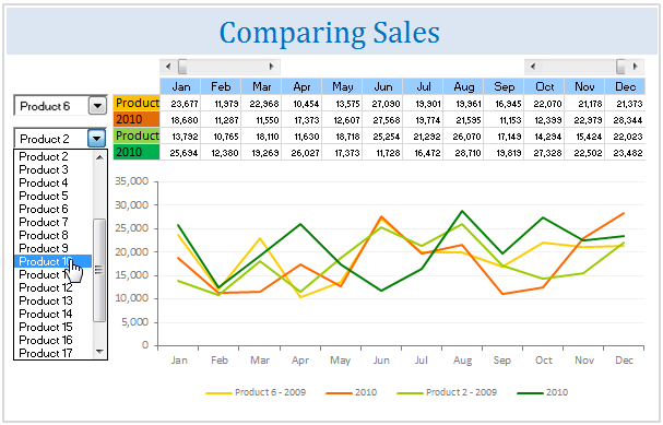 Comparing Sales of One Product with Another [Excel Techniques]
