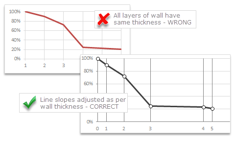 Chart for wall hygrometric physic (or how to create a chart with custom x axis intervals?)