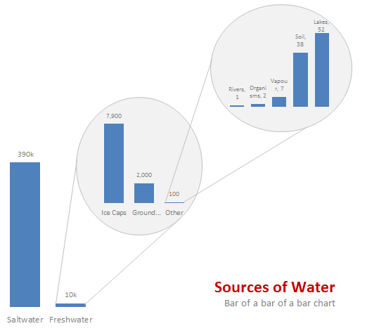 Pie of a pie of a pie chart good or bad chandoo learn water stats displayed as a bar of bar of bar chart ccuart Image collections