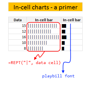 In-cell charts in Excel - an introduction