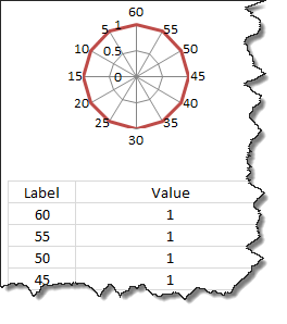Clock dial set up using Radar chart