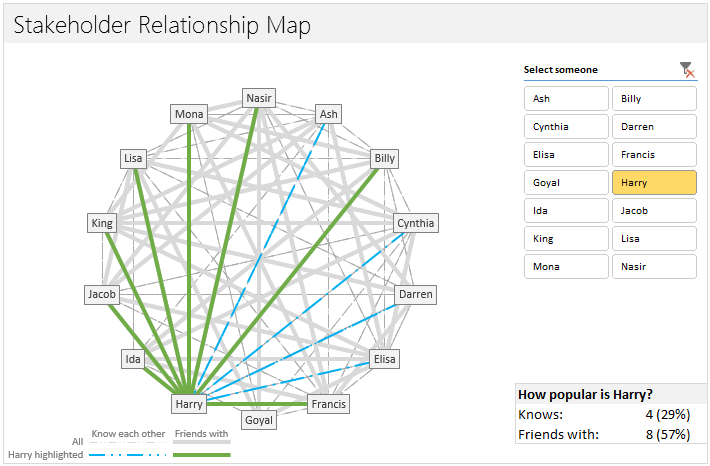 Mapping relationships between people using interactive network relationship network in an interactive excel chart ccuart Image collections