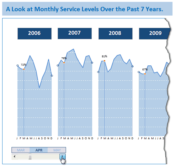Monitoring Monthly Service Levels using Excel Charts [Example]