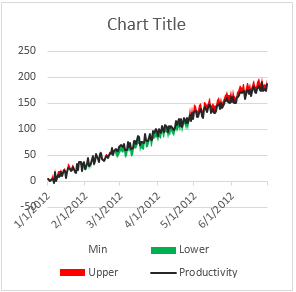 Step 4 change the colors for lower & upper series - shaded line chart in Excel
