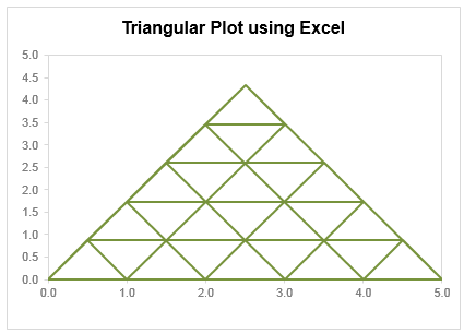 Triangular plot made using Excel