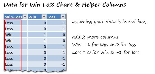 Win Loss Chart from a Series of Win, Loss Data | Chandoo.org - Learn ...