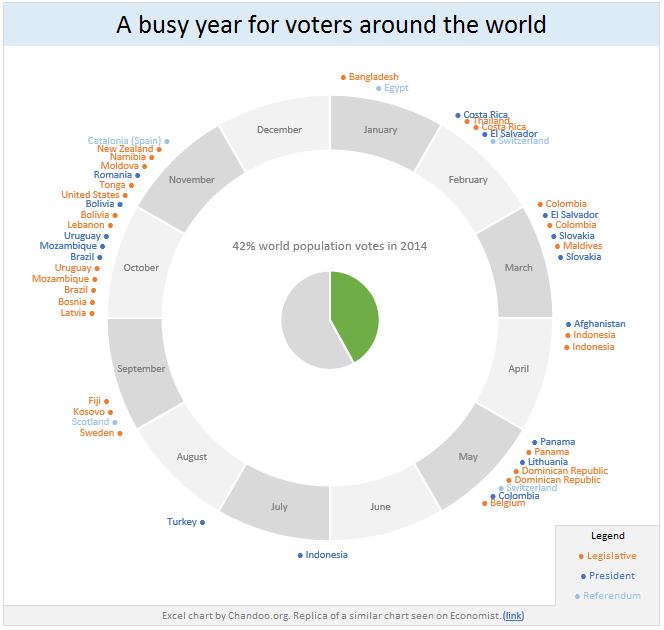 42% of the world goes to polls around a pie chart - Like it or hate
