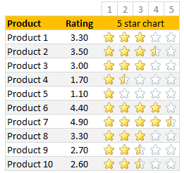 In-cell 5 star chart - tutorial & template » Chandoo org