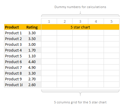 Add 5 column grid to create in-cell 5 star chart