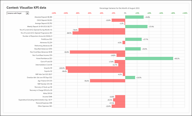 KPI Chart by Chad Markel - snapshot