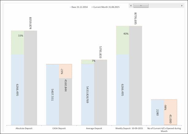 KPI Chart by M.Hussain Kawosh - snapshot