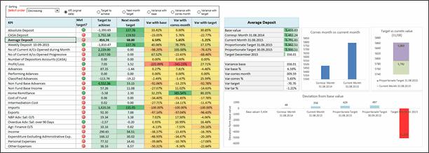KPI Dashboard by Krishna Teja - snapshot