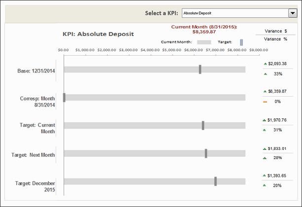 KPI Chart by Jonathan Decker - snapshot
