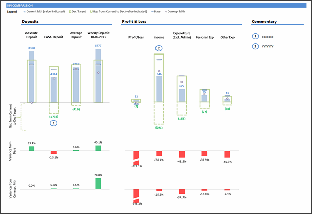 KPI Dashboard by Joon Tan - snapshot