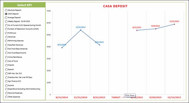 KPI Chart by Utkarsh Shah - snapshot