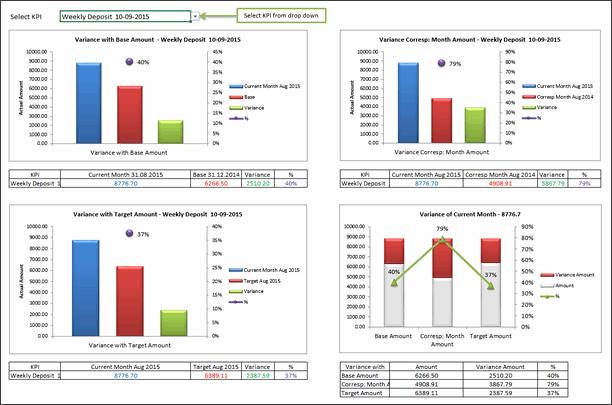 KPI Dashboard by Nikita Israni - snapshot