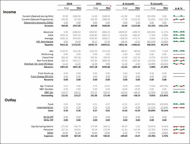 KPI Chart by Karthik Ranggarajan - snapshot