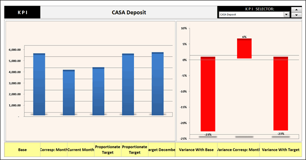 KPI Chart by Ronaldo Balas - snapshot