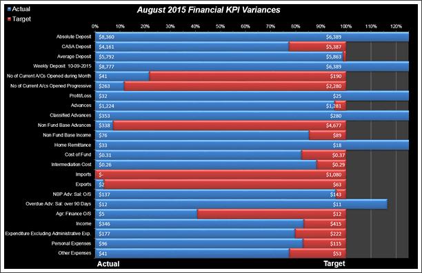 KPI Chart by Ben Spalding - snapshot