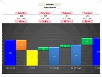 KPI Chart by Kaushik Joshi - snapshot 1