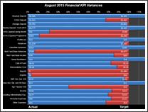 KPI Chart by Ben Spalding - snapshot 1
