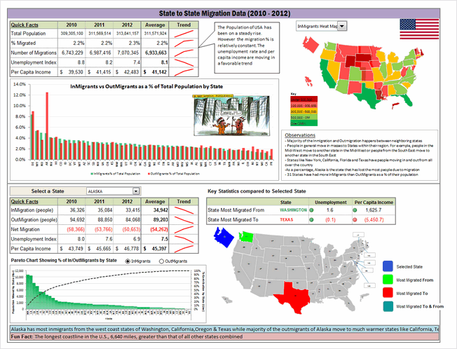 State to state migration dashboard - by Thiruselvan - snapshot