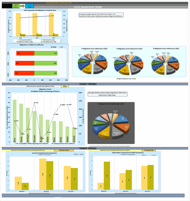 State to state migration dashboard - by Vikram Krishnamurthy - snapshot