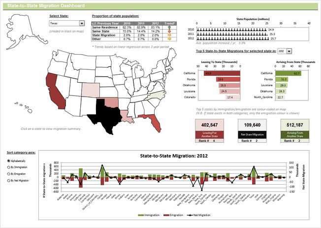 State to state migration dashboard - by Richard Dutton - snapshot