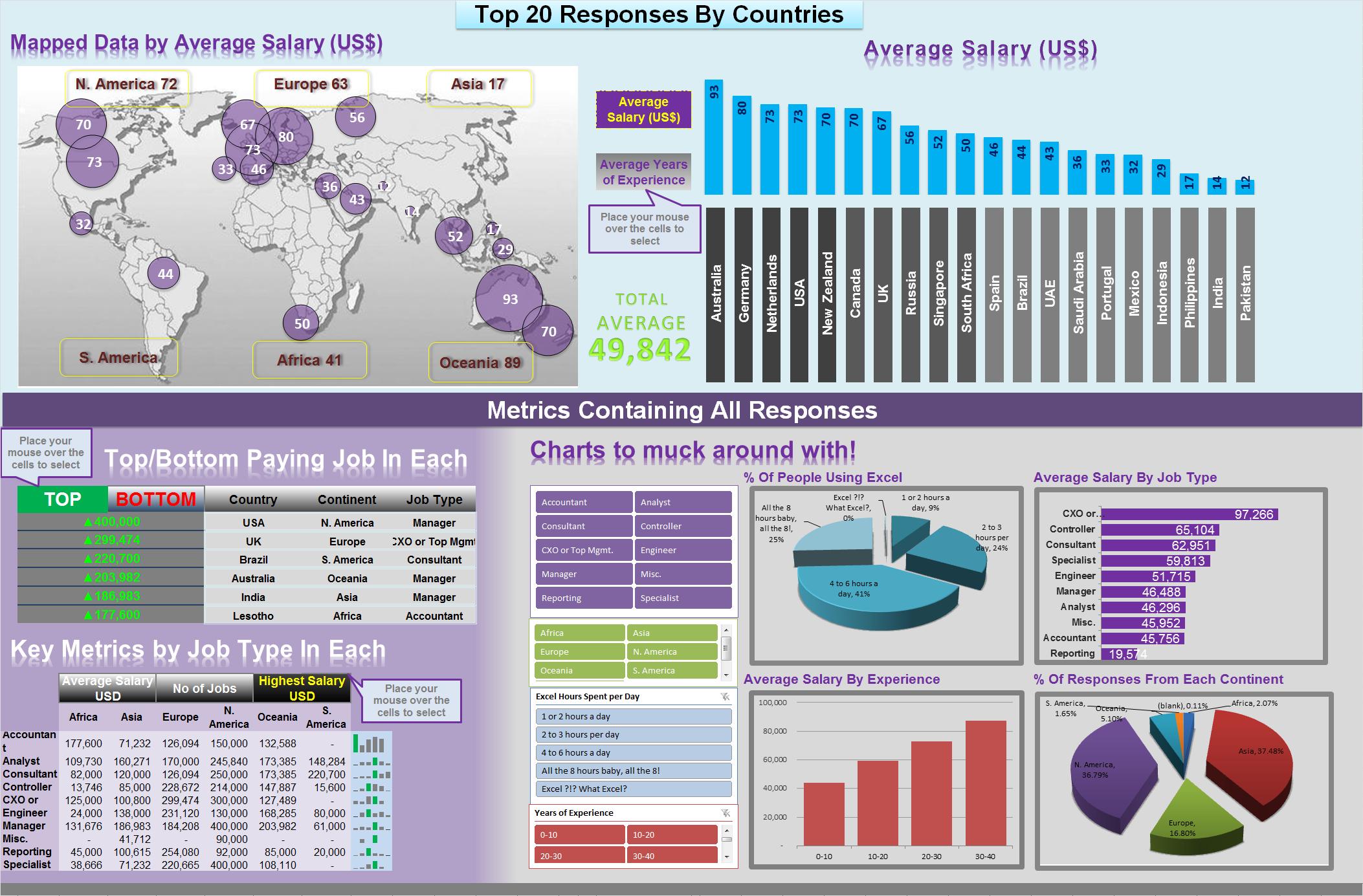 interactive dashboard in excel using hyperlinks chandoo