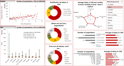 Excel Dashboard Examples - 66 Dashboards to Visualize Excel ...